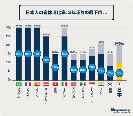 日本人の有給消化率