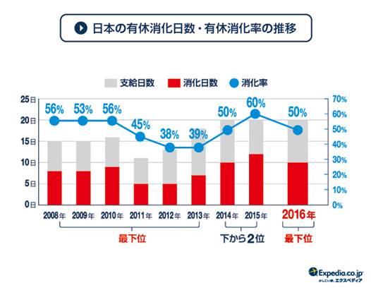 日本の有給消化率の推移