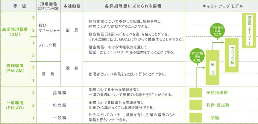 阪神調剤の人事評価