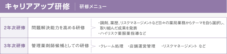 阪神調剤の研修教育